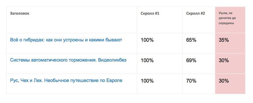 Редакционные метрики Mail.Ru: как оценивать работу редакции