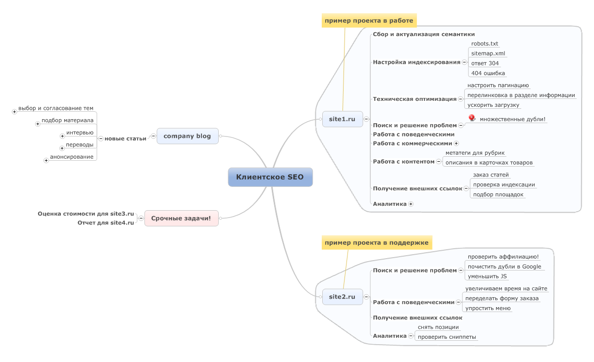 Карта тайм-менеджмента для seo-специалиста