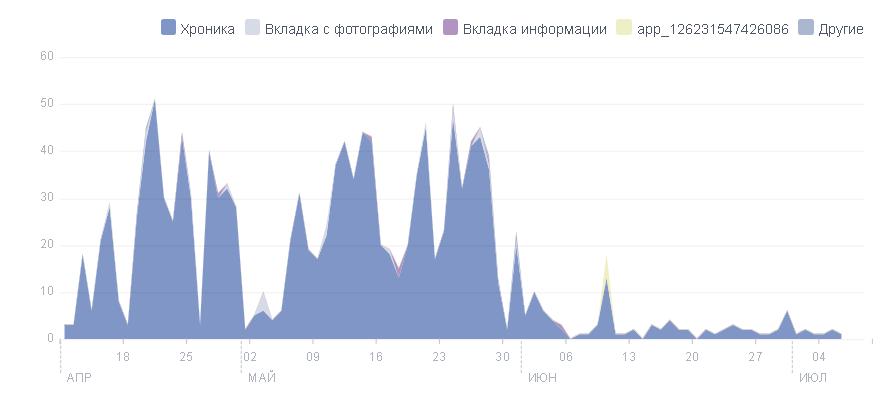 Как работать со статистикой страниц в Facebook