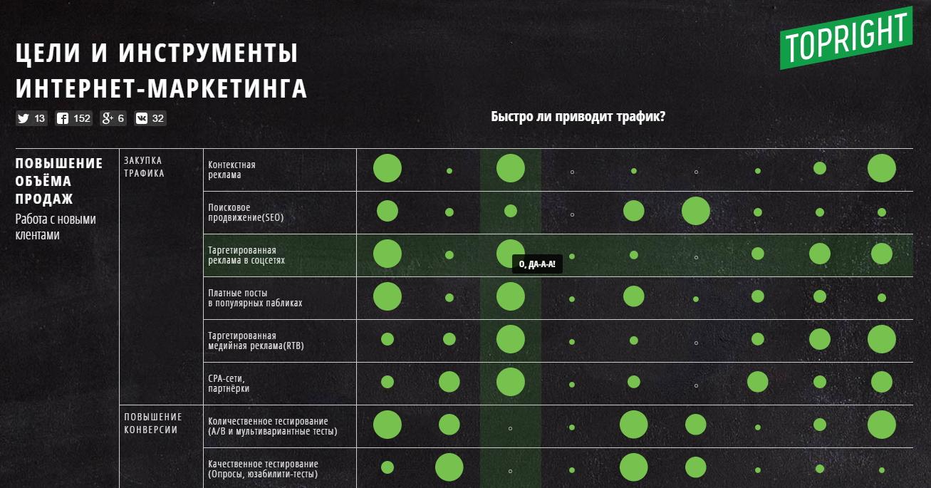 Цели и инструменты интернет-маркетинга