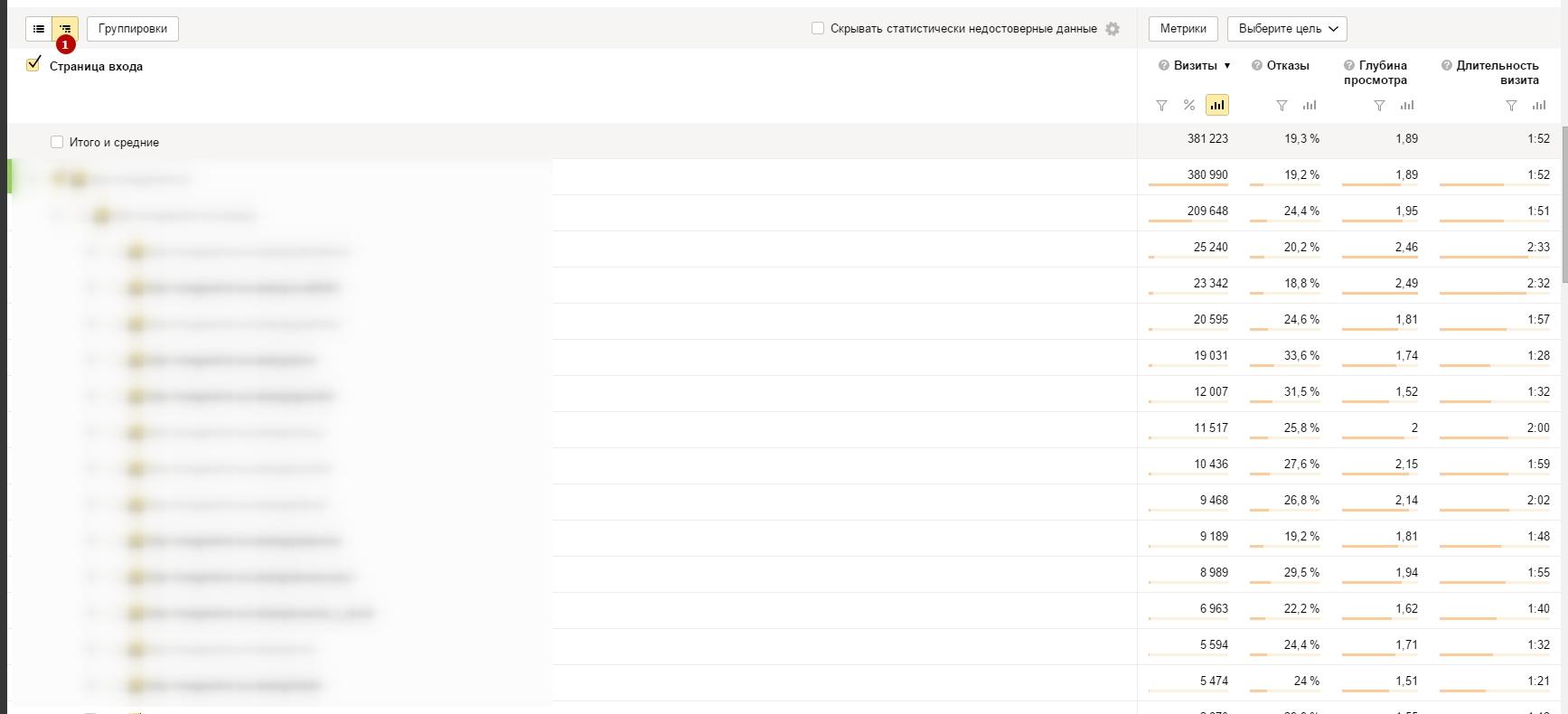 14 полезных SEO отчетов в Яндекс.Метрике