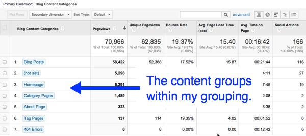 Анализ эффективности контента с помощью Google Analytics