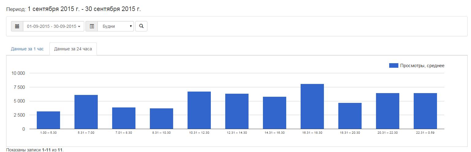 Как работать с контентом сайта — анализ